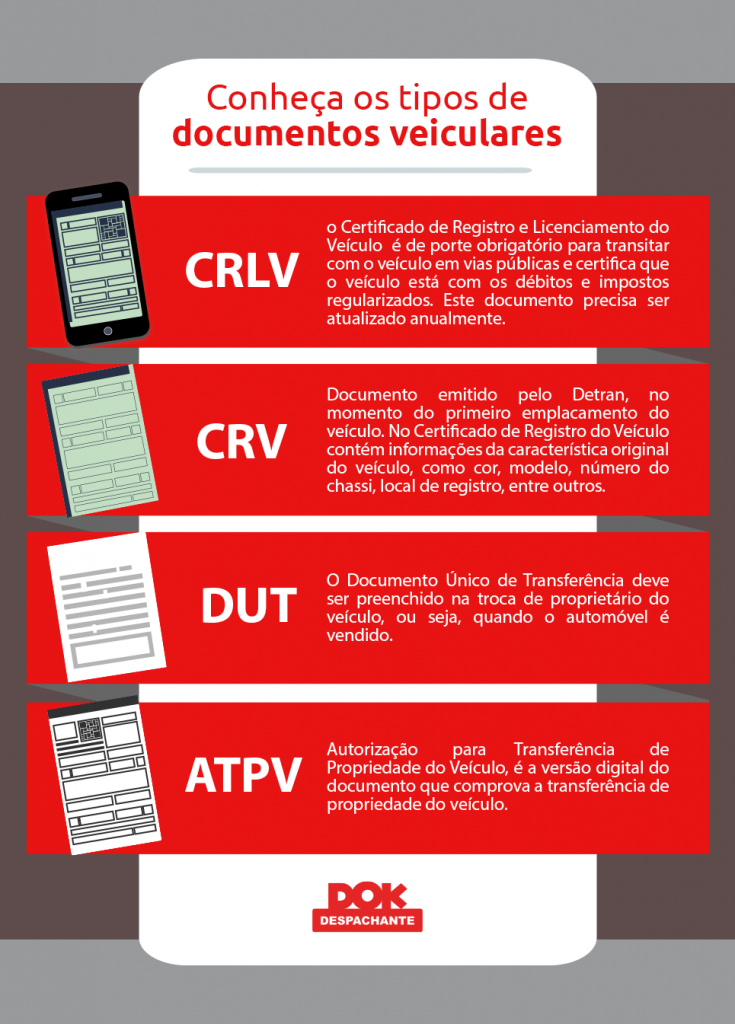 documento do veículo Dok Despachante infografico