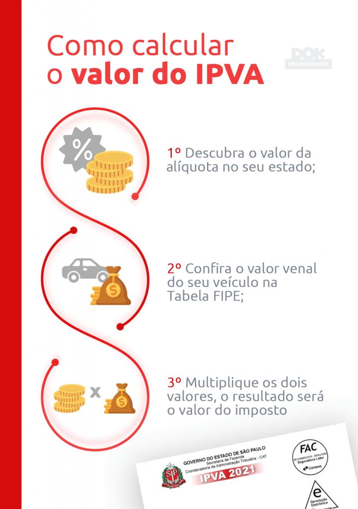 como calcular o ipva Dok Despachante infografico