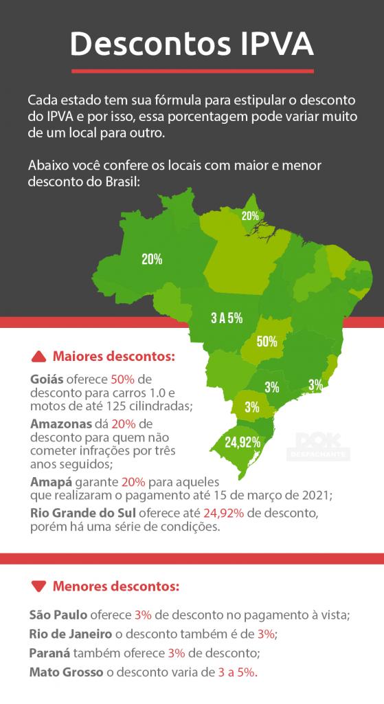 antecipação ipva Dok Despachante infografico