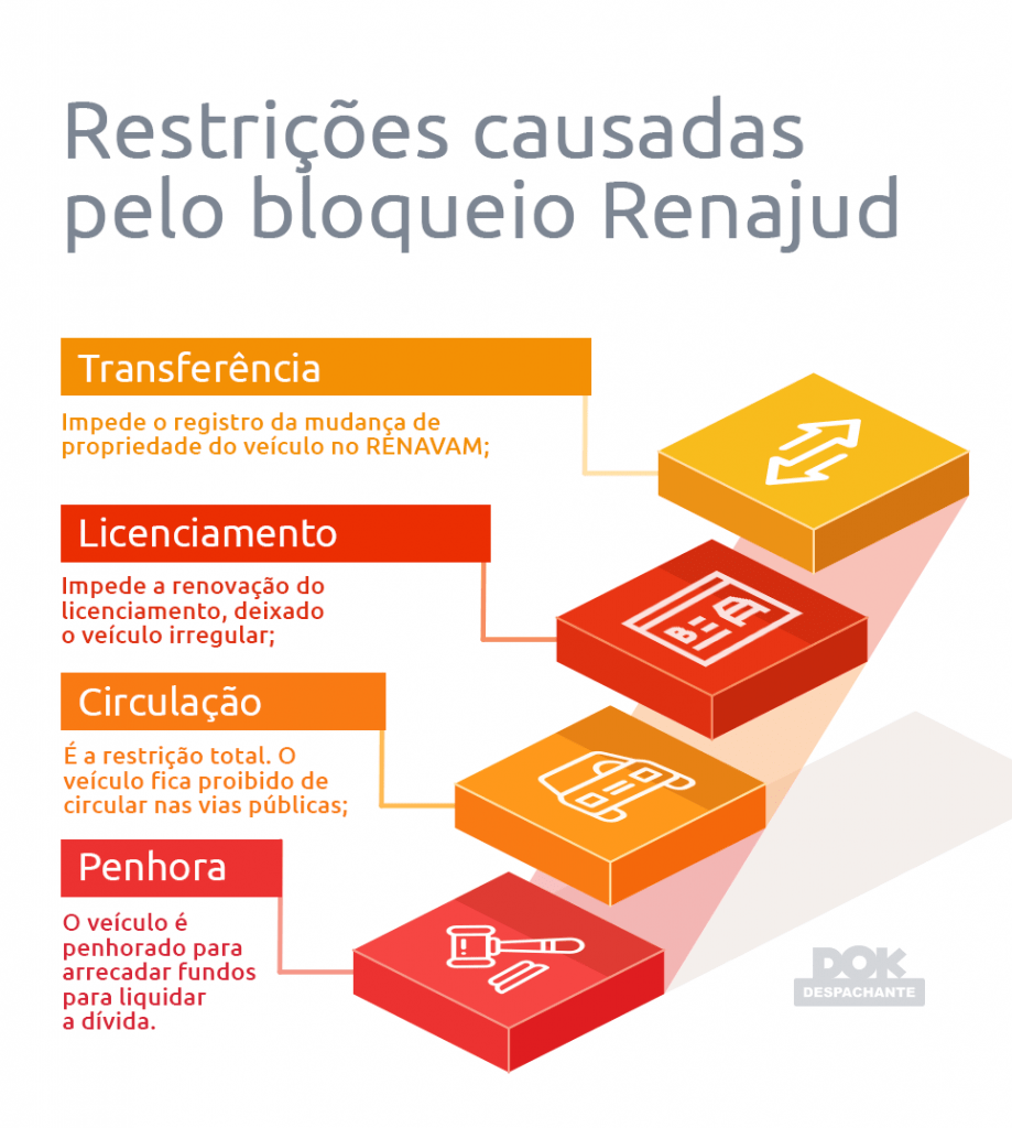 bloqueio renajud Dok Despachante infografico