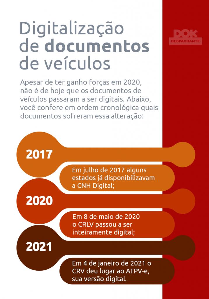 e-licenciamento Dok Despachante infografico