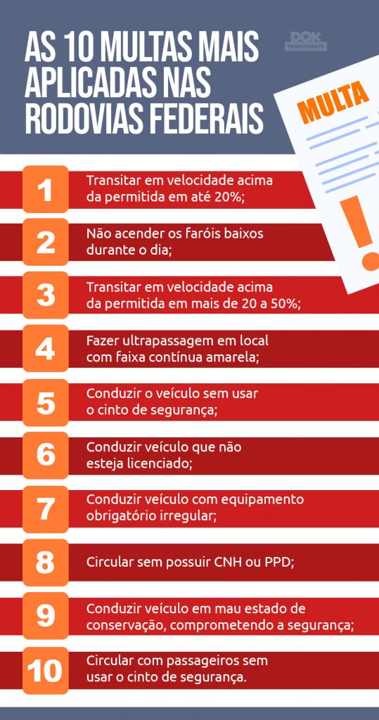 multa federal Dok Despachante infografico